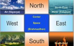 Important Elements of Vastu